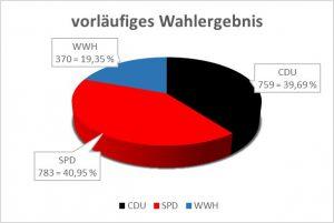 vorl-wahlergebnis-2016